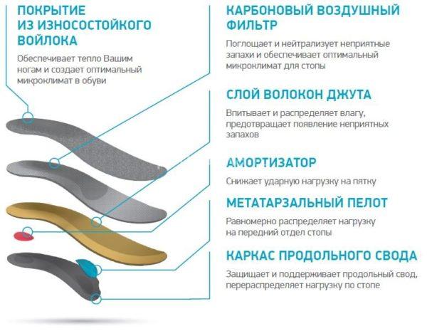 Ортопедические стельки демисезонные SolaPro SILVA, Ortmann купить в Воронеже в салоне ортопедии Ортопедия 36